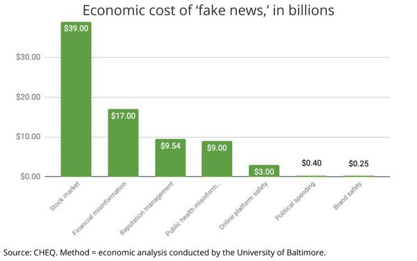 Source: CHEQ. Analysis of direct economic cost from fake news